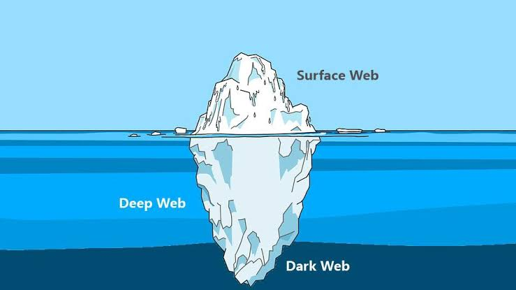 Dark Web : The Other Side Of Web